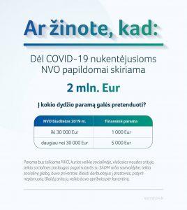 Read more about the article Nukentėjusios nuo COVID-19 NVO gaus papildomą paramą