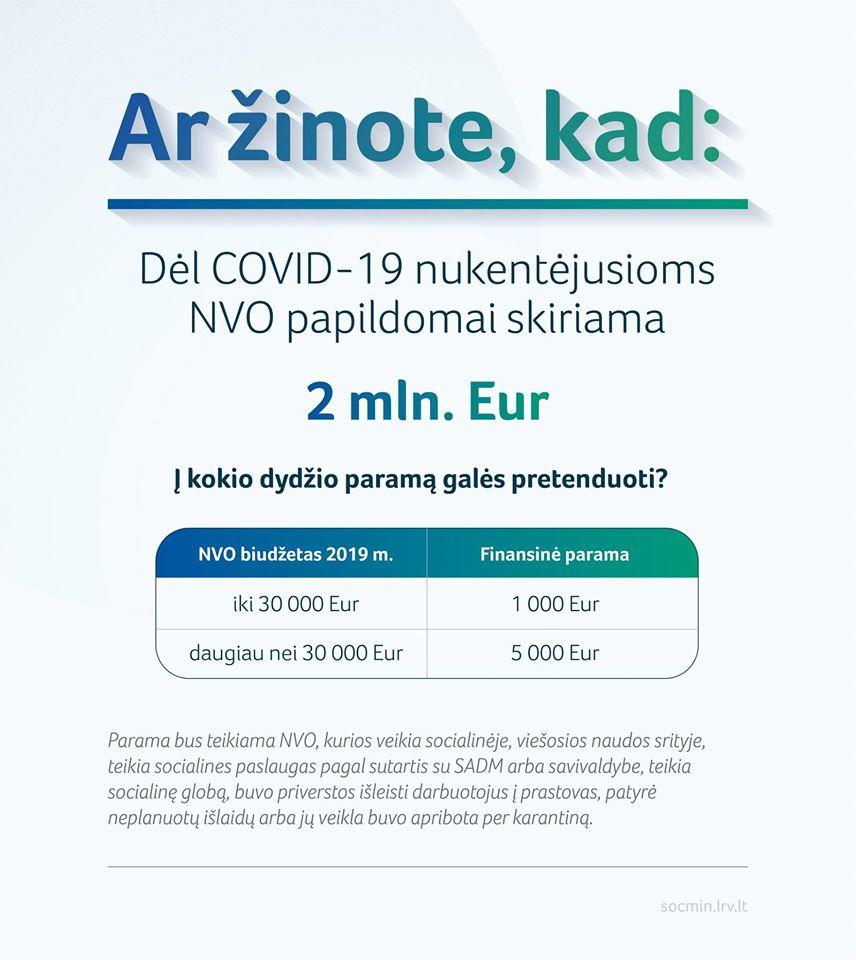 Nukentėjusios nuo COVID-19 NVO gaus papildomą paramą