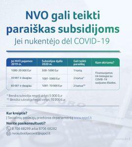 Daugiau dėl COVID-19 nukentėjusių NVO gali kreiptis pagalbos