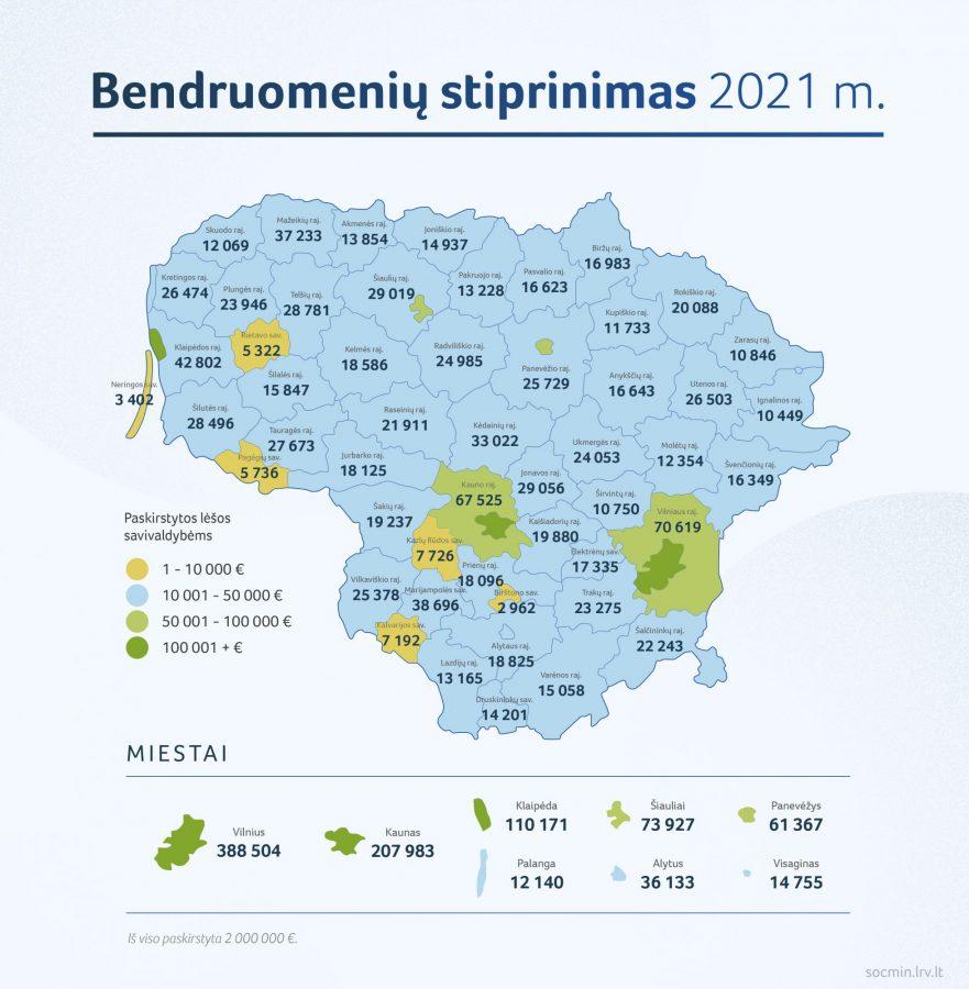 You are currently viewing Bendruomenėms stiprinti skirta daugiau kaip 2 mln. eurų